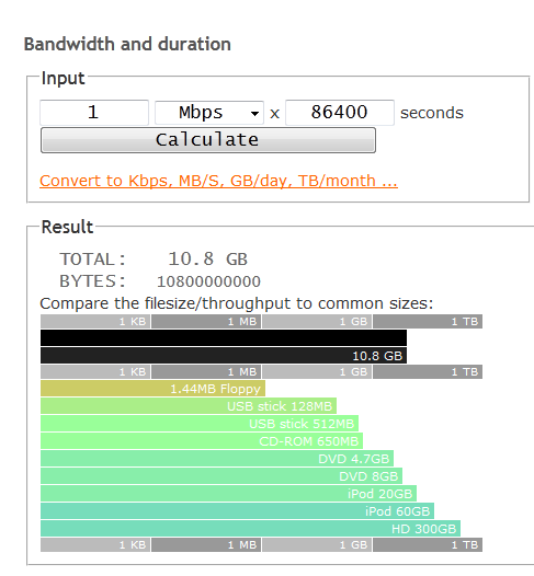 Bandwidth calculator – Wapnet Blog