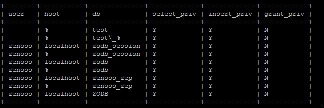 mysql-permissions